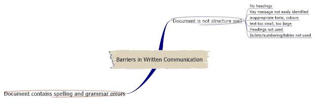 unit 1 developingeffective communication p3 Developing effective communication in health and social care level 3 unit 1   p3 explain factors that may  1 understand effective communication and.