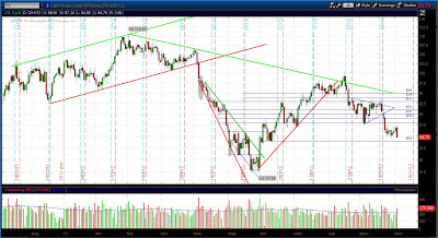 Дневной график нефти