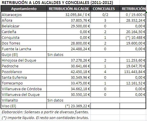 Solienses cu nto cobran los alcaldes de los pedroches - Cuanto se paga de plusvalia ...