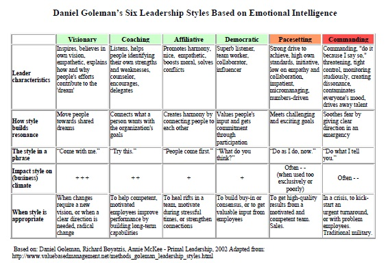 daniel goleman theory of emotional intelligence essay Of papers on emotional intelligence goleman and emotional intelligence daniel goleman original theory never made goleman drew.
