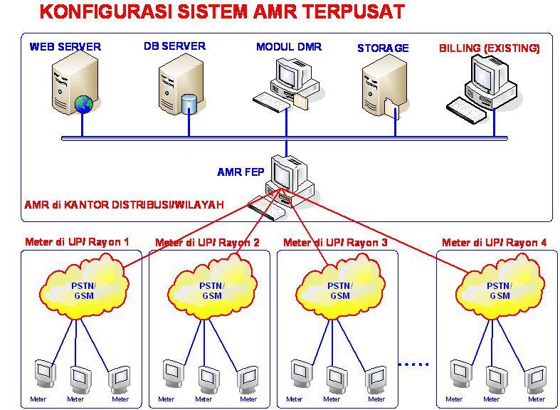 Meter Elektronik Prodigy  February 2012