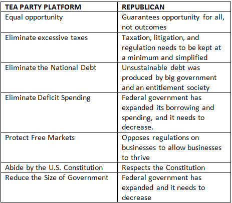 comparing the democratic and republican platforms essay Download thesis statement on comparing the democratic and republican platforms in our database or order an original thesis paper that will be written by one of our.