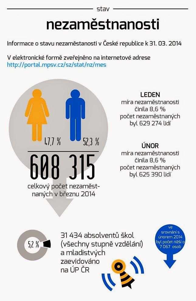 Stav nezaměstnanosti ke konci března 2014. | Vyzkoušejte aplikaci DámePráci.cz
