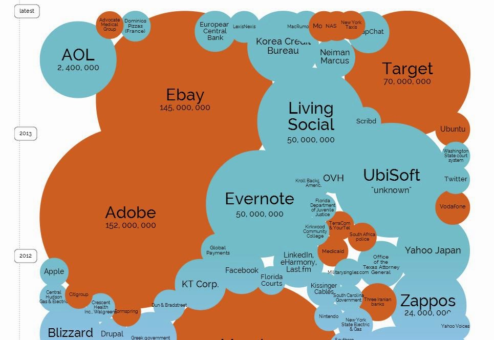 http://www.informationisbeautiful.net/visualizations/worlds-biggest-data-breaches-hacks/