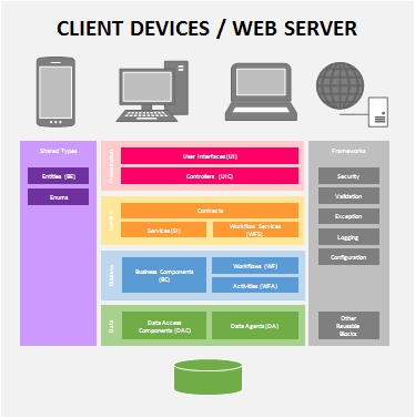 Deploying layered applications msdn malaysia for Architecture client serveur