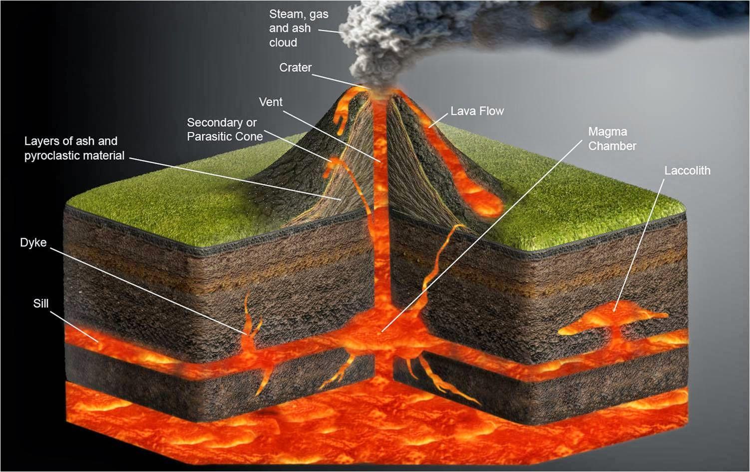 the amazing of the volcano