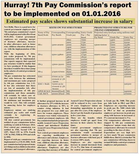 7 th pay commission's report to be implemented om 01.01.2016