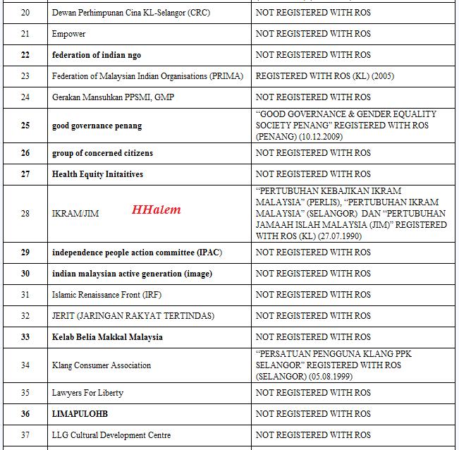 Hhalem Berikut Senarai Nama2 Ngo Bersih Yang Pembohong Dan Haram