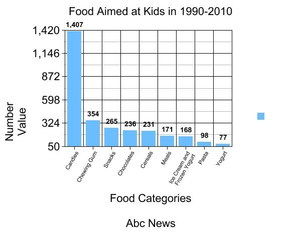 Blank bar graph for kids search results calendar 2015 for Food bar graph