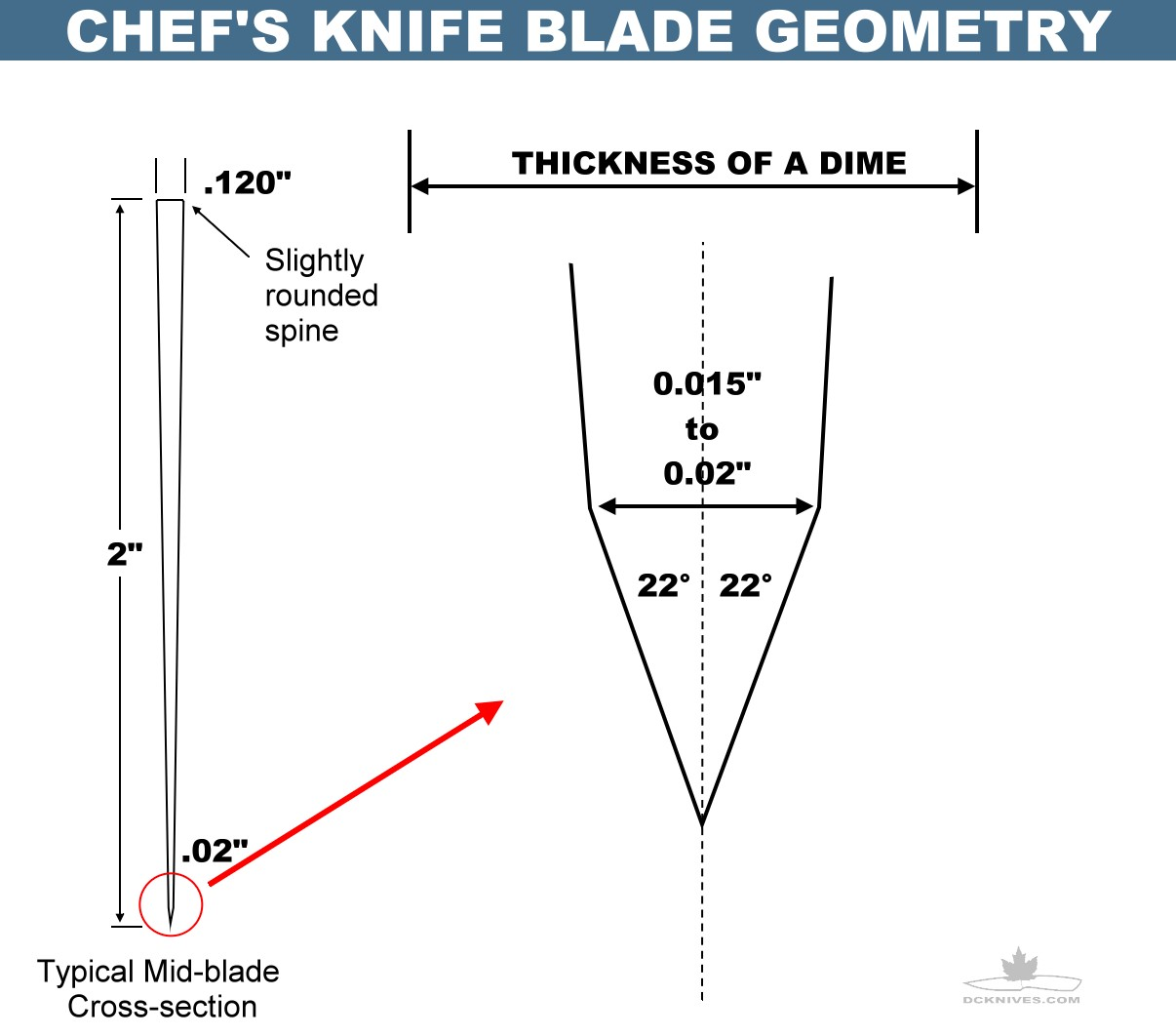 how to know a blade angle