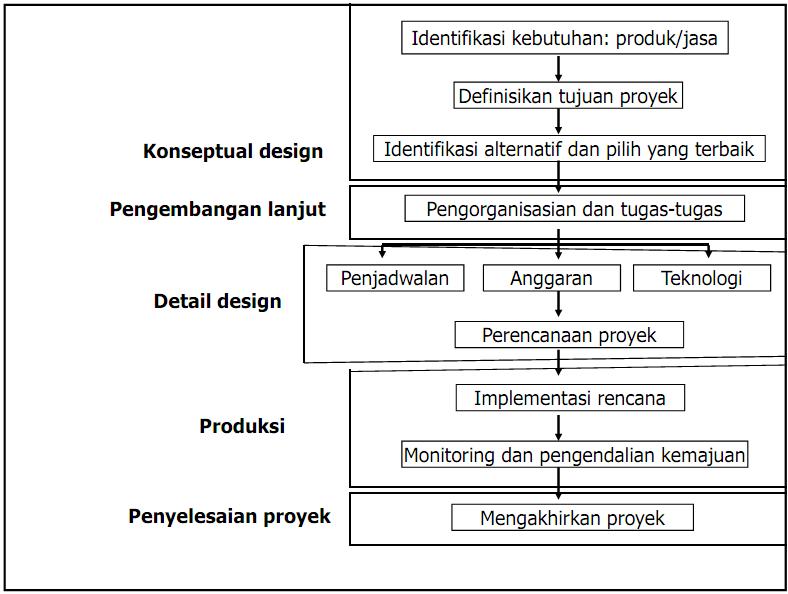 Proses utama dalam manajemen proyek