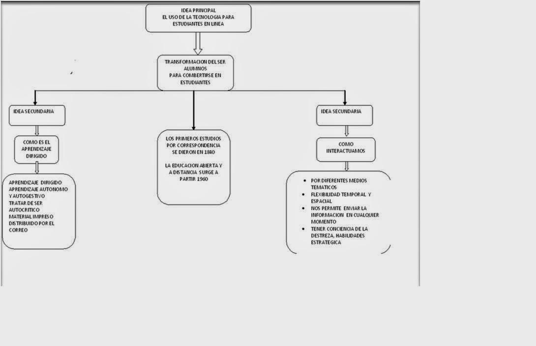 Mapa conceptual Eje1 _Actividad3 | UnADM
