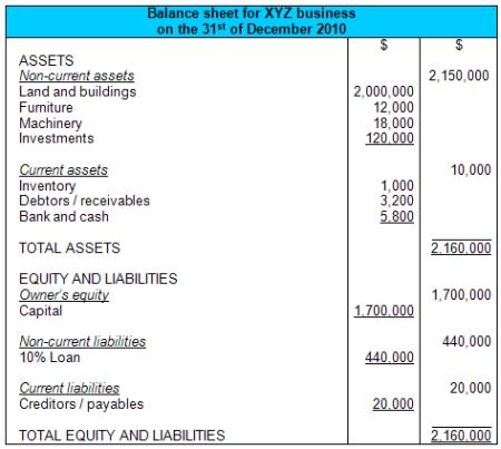 account balance sheets