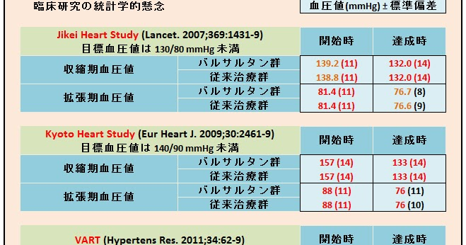 Jikei heart study group