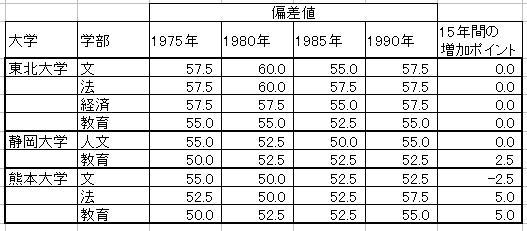熊本 大学 偏差 値