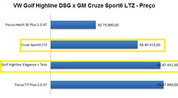 VW Golf Highline DSG x GM Cruze Sport6 LTZ Automático - comparativo de preço