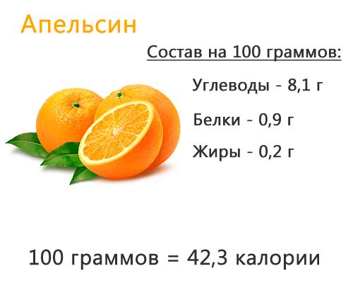 Апельсин состав продукта