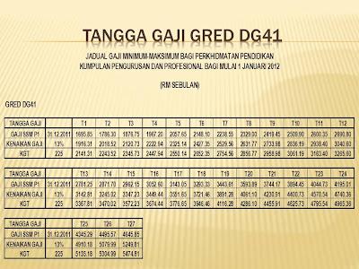 SERI BESTARI: TANGGA GAJI GRED DGA29,DGA32,DG41 DAN DG44