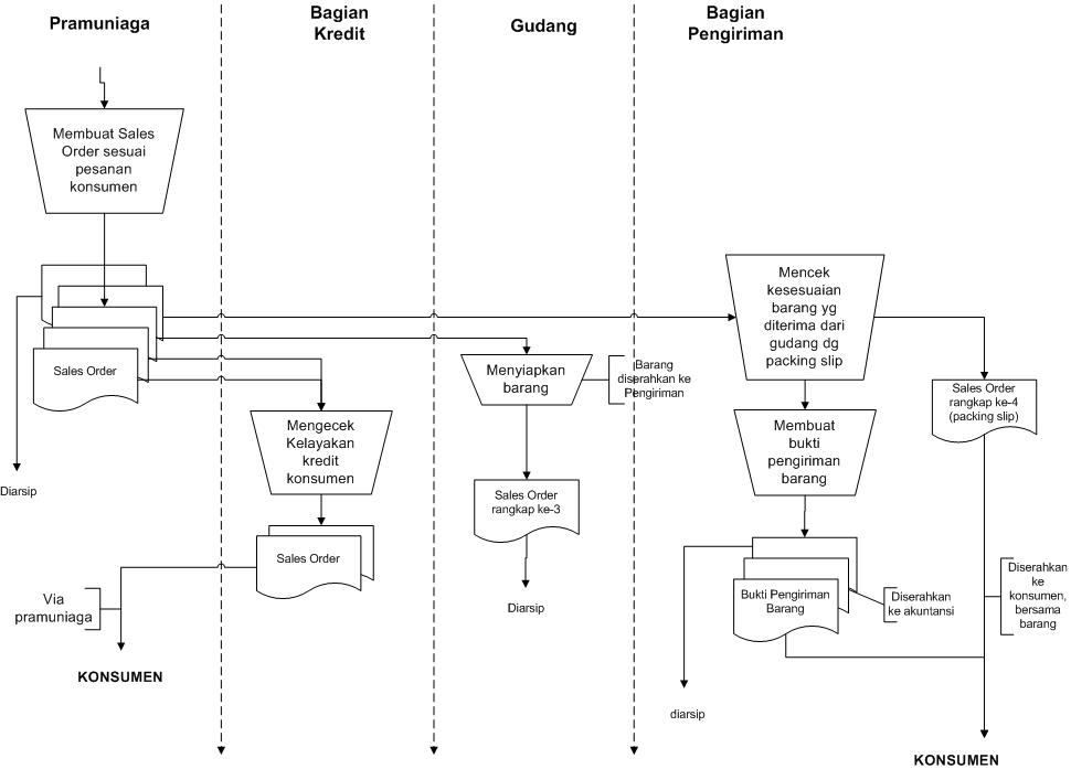 Sistem Informasi Akuntansi: Flowchart Penjualan Kredit