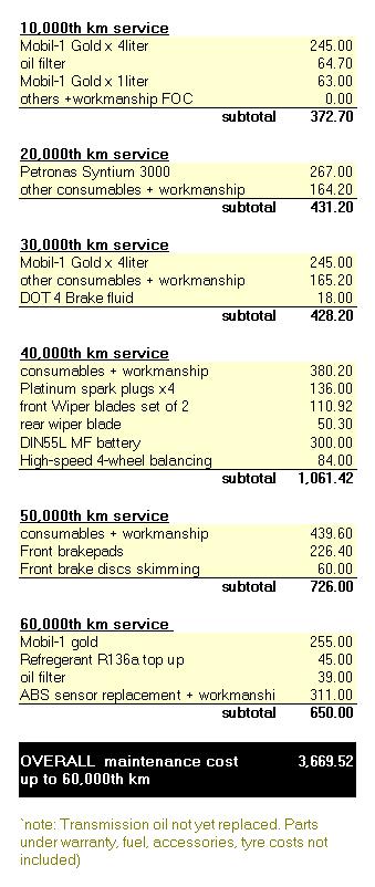 one.d'rive: peugeot 308 turbo 'mk1' maintenance cost