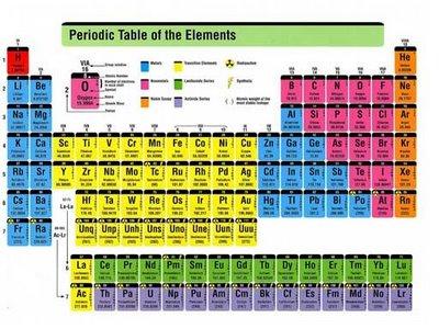 Garry x rumus kimia sistim periodik unsur rumus kimia sistim periodik unsur ccuart Images