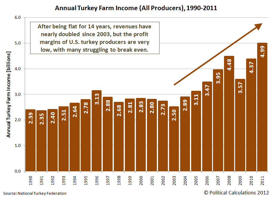 Annual Turkey Farm Income (All Producers), 1990-2011