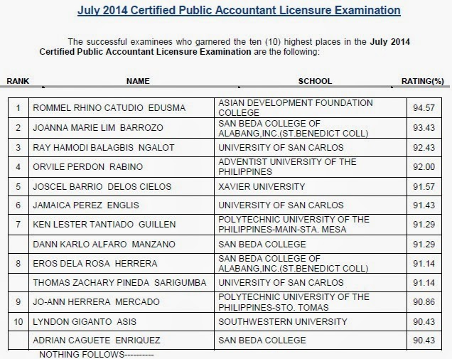 July 2014 CPA licensure exam Top 10 (Topnotchers) list