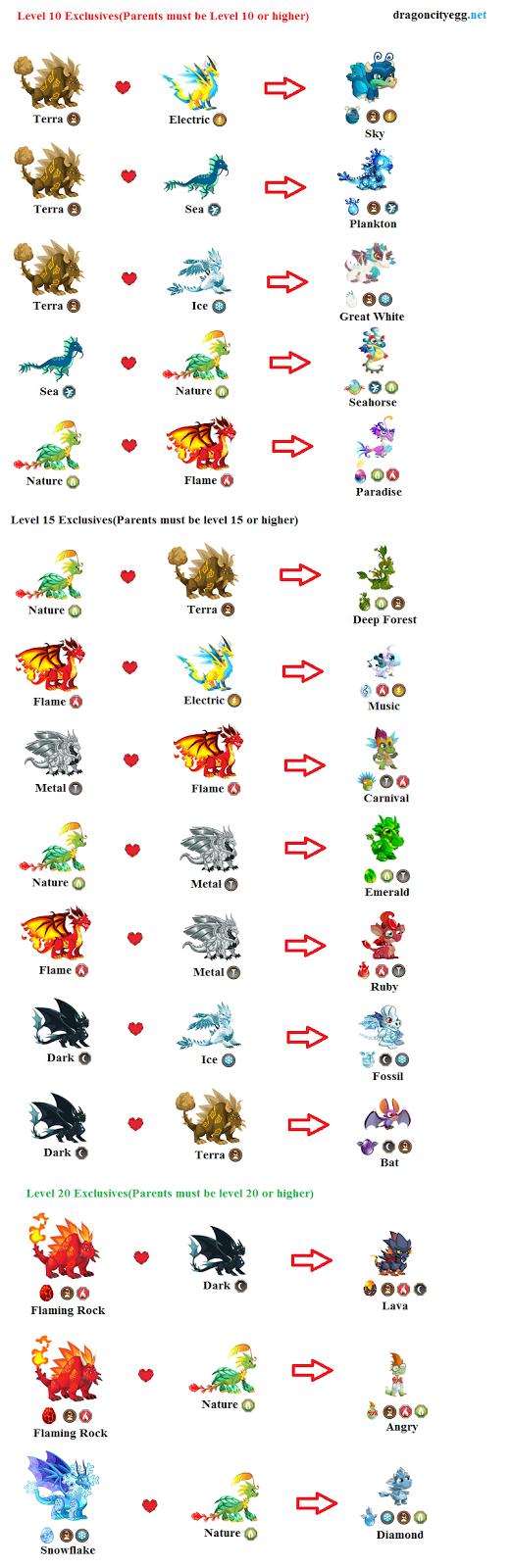 Dragon City Breeding Chart Exclusive Dragons