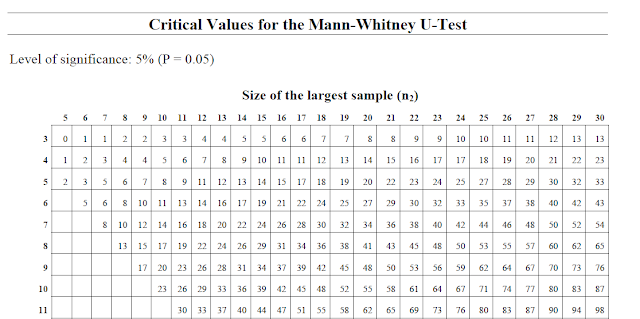 What i taught in geography this week january 2012 for Mann whitney u table
