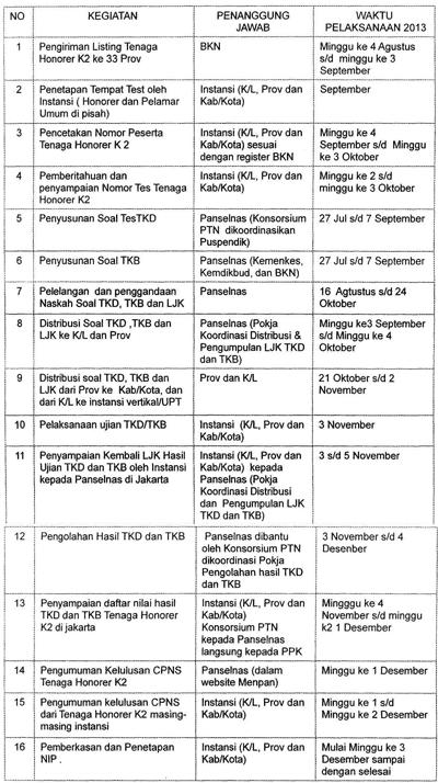 Jadwal Pelaksanaan Seleksi CPNS dari Tenaga Honorer Kategori II