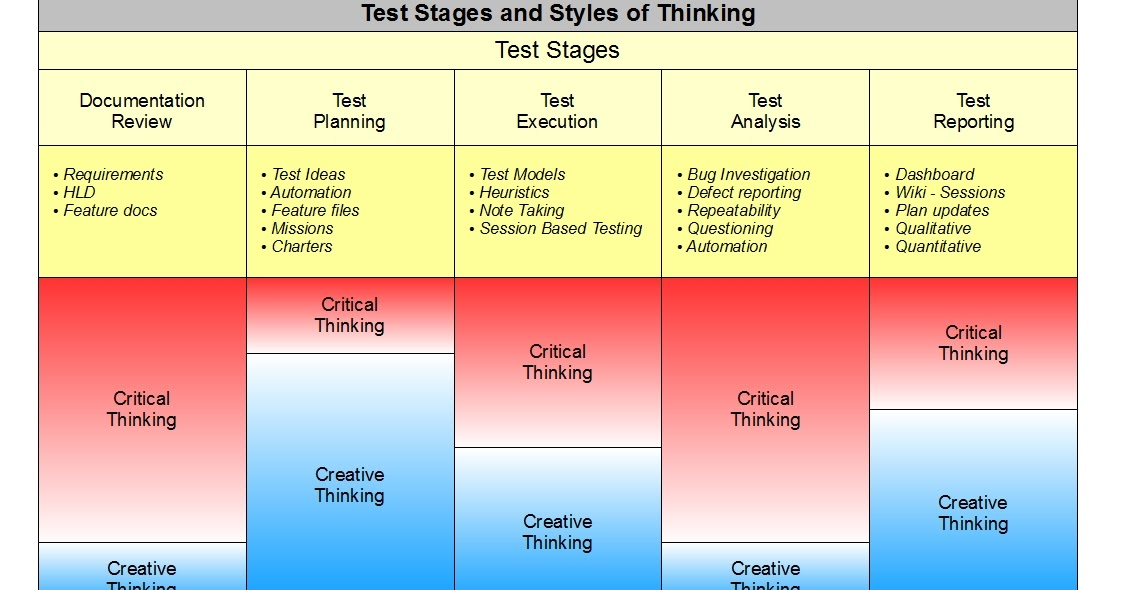 testing critical thinking skills Prepare for critical thinking tests and assessments with jobtestprep's resources our study materials include test information, practice tests, detailed answer explanations, score reports, and more start preparing for critical thinking tests today to ensure your success about critical thinking skills tests sample questions.