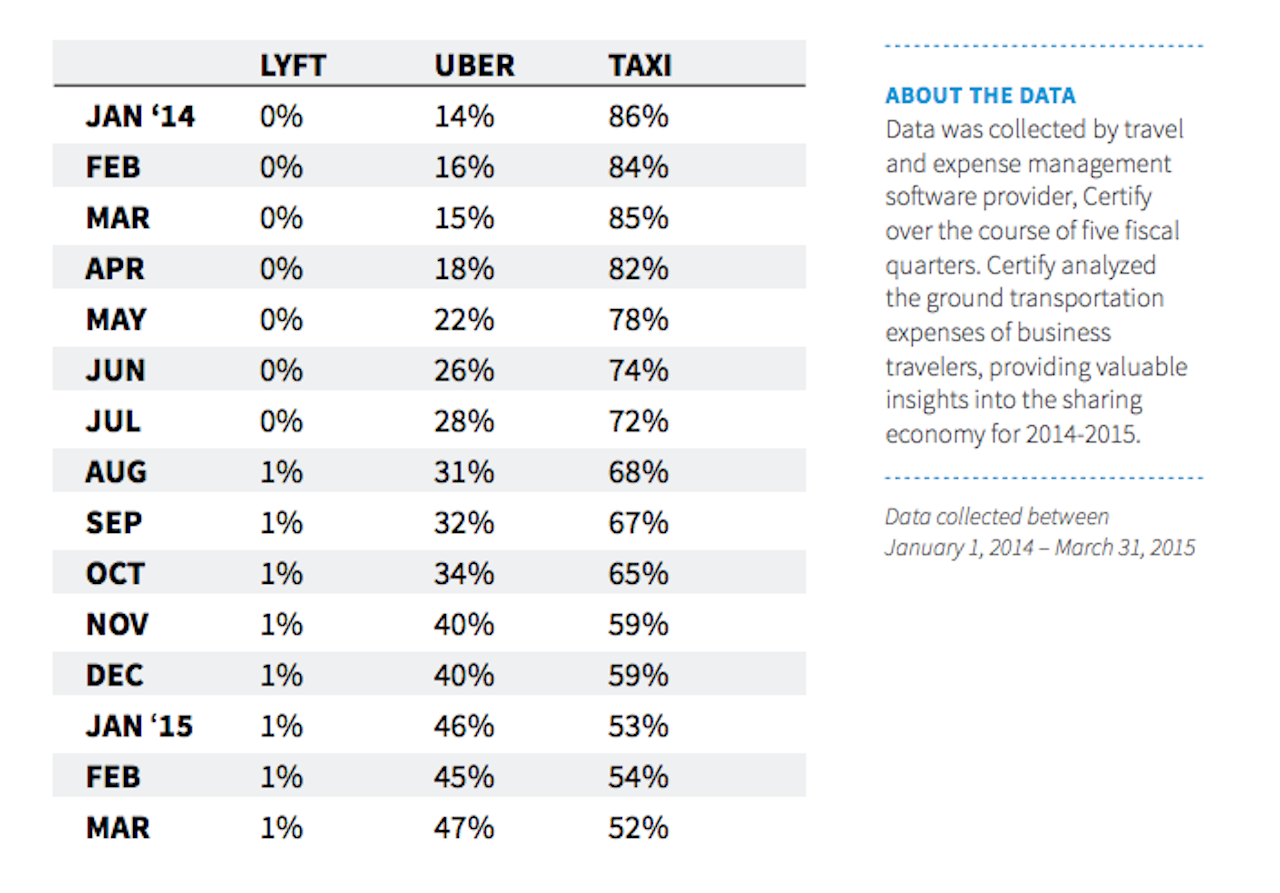 The tables have turned in Uber vs. taxis