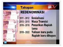 Tahapan Redominasi di Indonesia