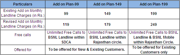 BSNL Rajasthan Unlimited Landline Addon Plans Revised FMC Tariff