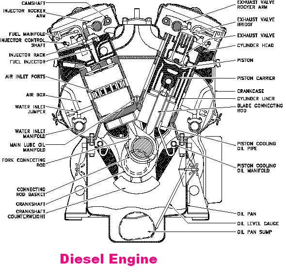 mean machine  difference between diesel and petrol