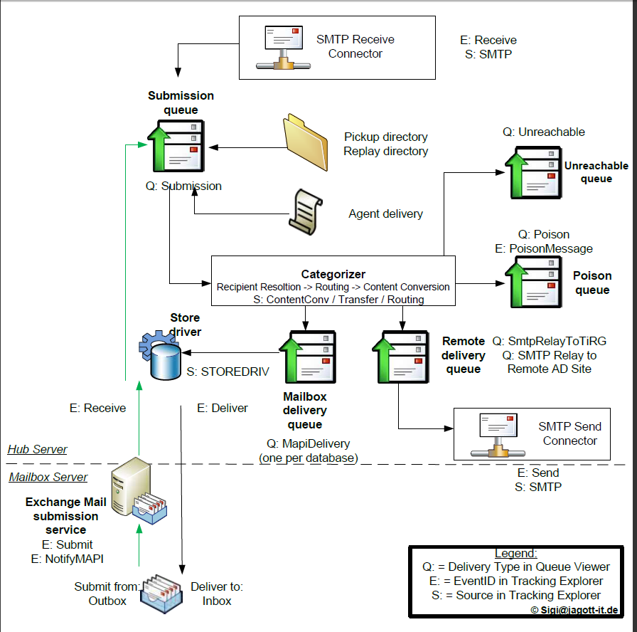 HT+components usps mail flow diagram web flow diagram \u2022 wiring diagram database  at eliteediting.co