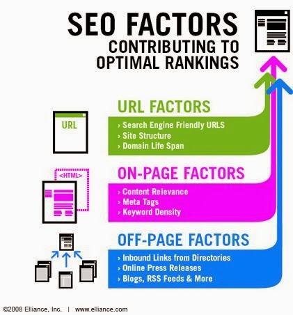 Factores para mejorar el posicionamiento seo de tu web