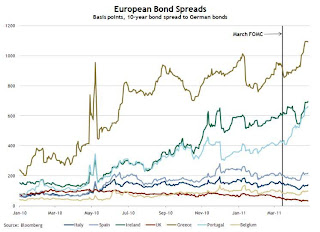 Euro Bond Spreads