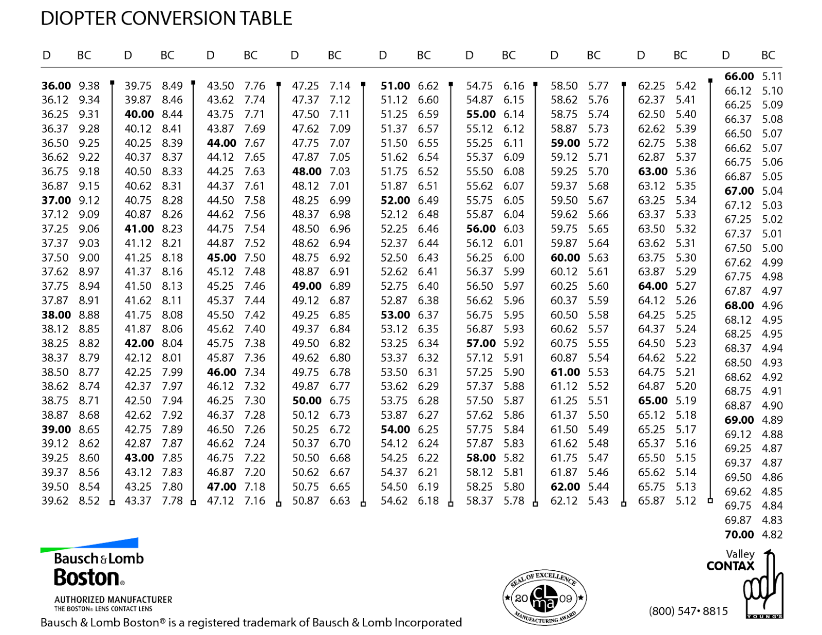 contact lens conversion chart: Synergeyes duette fitting guide for the new od eyedolatry