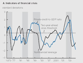 Chicago Fed Financial Stress