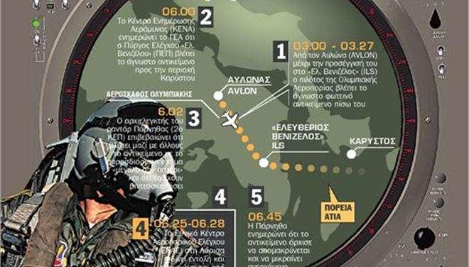 Η νύχτα που η Πολεμική Αεροπορία κυνηγούσε UFO στο Αιγαίο!