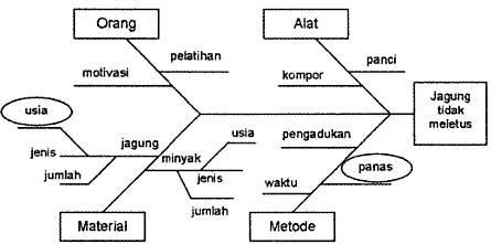Diagram penyebab masalah mak jegagik diagram sebab dan akibat untuk jagung yang tidak meletus ccuart Image collections
