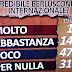 Ballarò Sondaggio politico elettorale sulle intenzioni di voto degli italiani diffuso da Nando Pagnoncelli