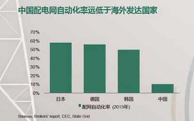 中國配電網自動化率遠低於海外發達國家