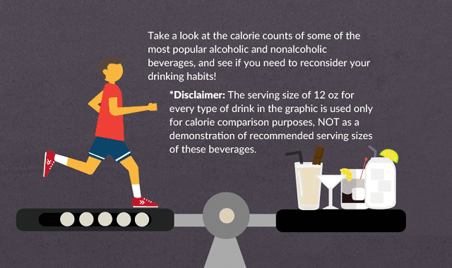 How Many Calories do you Drink Every day?
