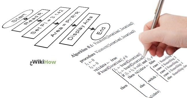 طريقة كتابة الخوارزميات ، علم الخوارزميات