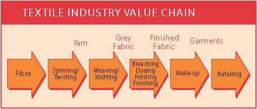 Flow chart of value chain in textile industry