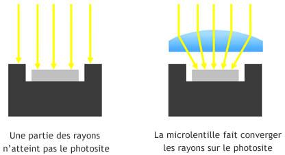 capteur photo - microlentille