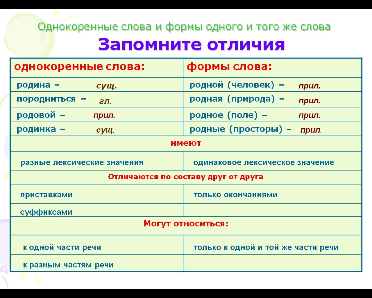 Карточки родственные слова 2 класс