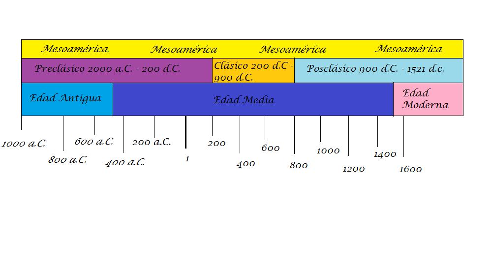 el de color verde era el territorio de mesoamerica linea del tiempo